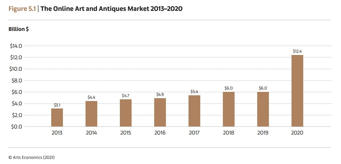 The Online Art and Antiques Market 2013-2020